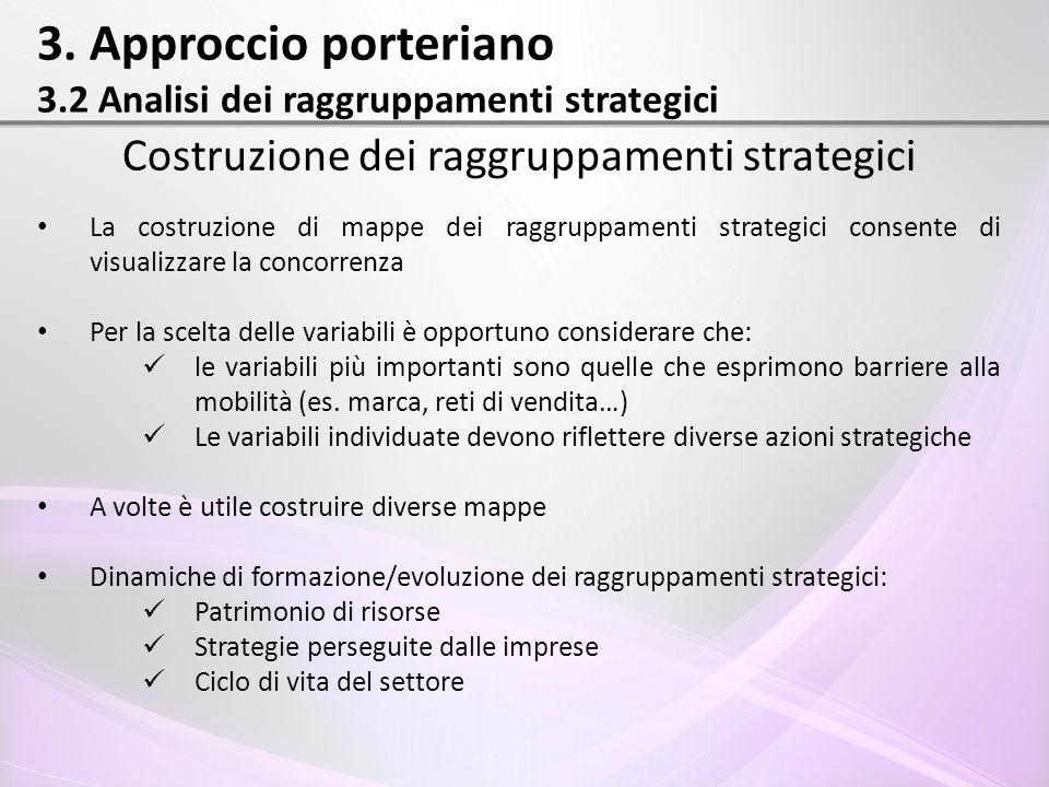 3. Approccio porteriano 3.2 Analisi dei raggruppamenti strategici Costruzione dei raggruppamenti strategici La costruzione di mappe dei raggruppamenti