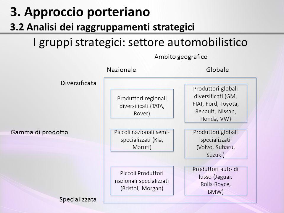 3. Approccio porteriano 3.2 Analisi dei raggruppamenti strategici I gruppi strategici: settore automobilistico Produttori globali diversificati (GM, F