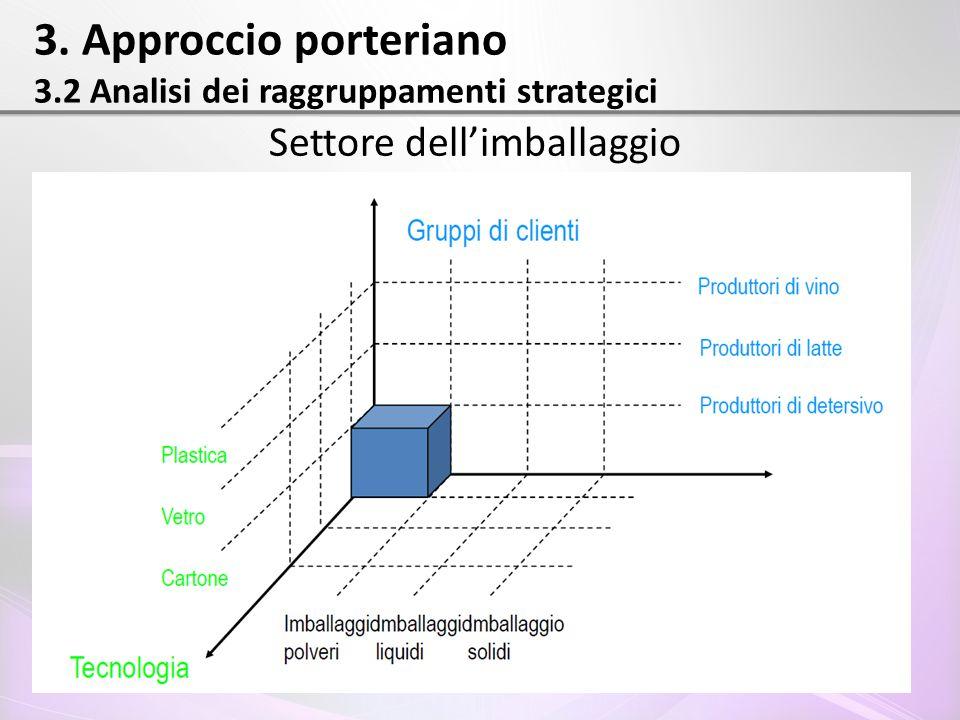3. Approccio porteriano 3.2 Analisi dei raggruppamenti strategici Settore dell'imballaggio