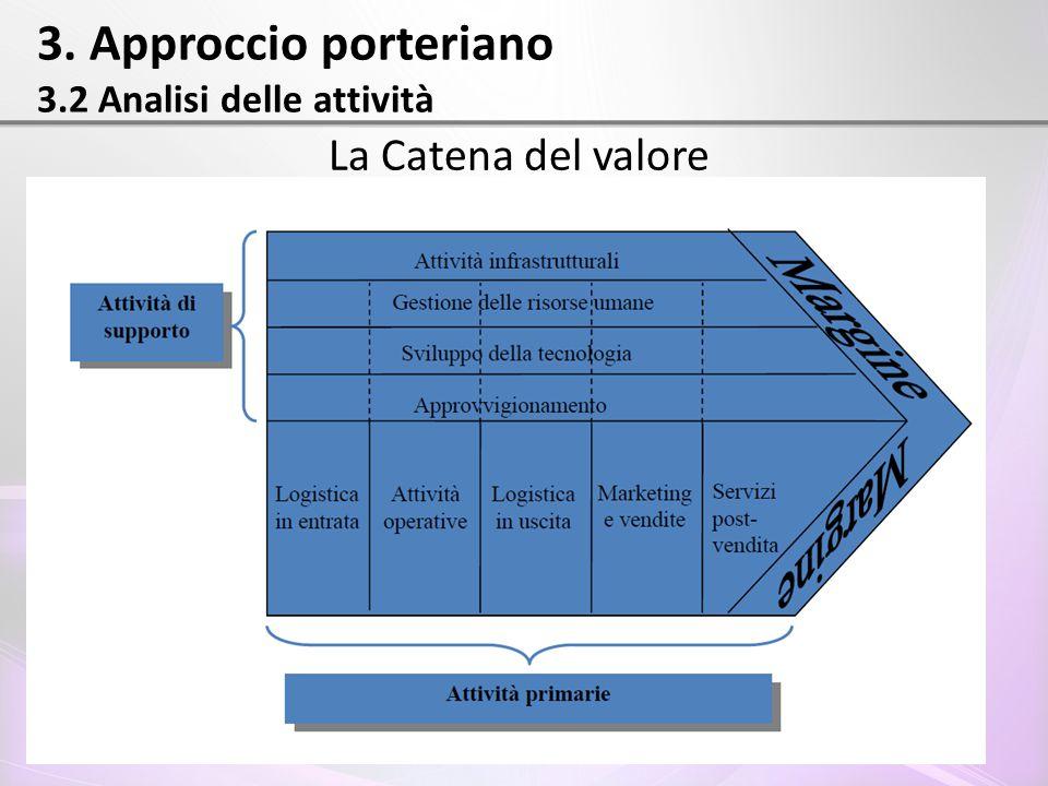 3. Approccio porteriano 3.2 Analisi delle attività La Catena del valore