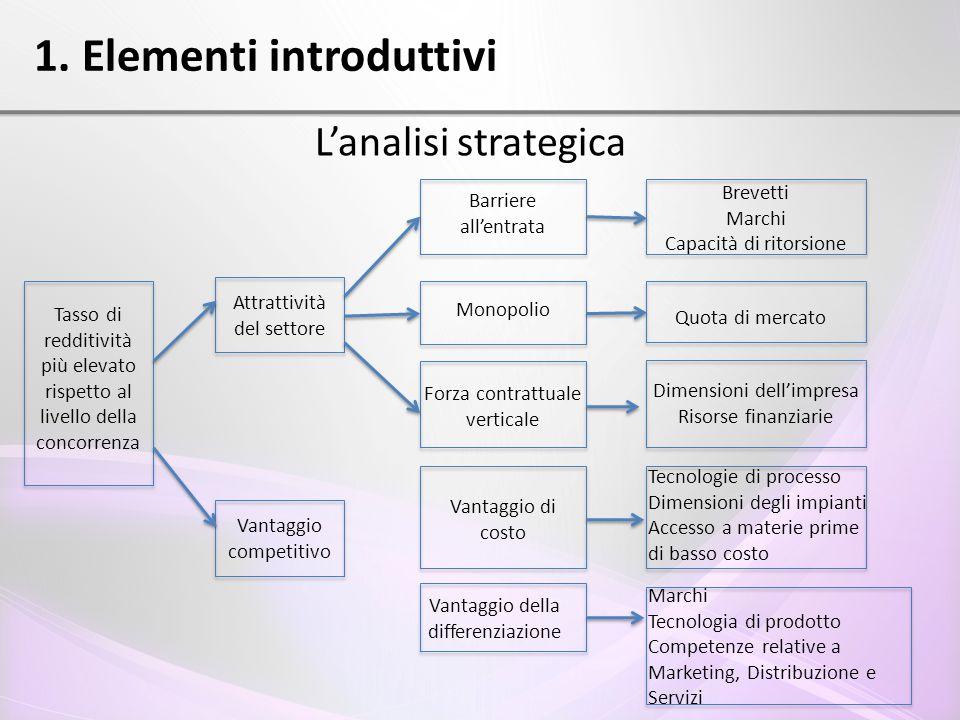 1. Elementi introduttivi L'analisi strategica Tasso di redditività più elevato rispetto al livello della concorrenza Attrattività del settore Vantaggi