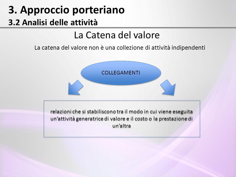 3. Approccio porteriano 3.2 Analisi delle attività La Catena del valore La catena del valore non è una collezione di attività indipendenti COLLEGAMENT