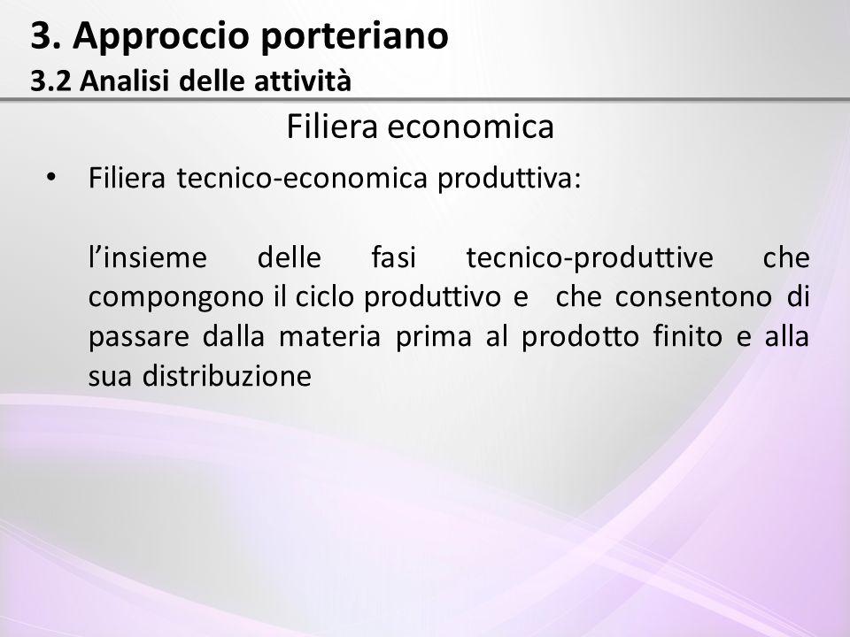 3. Approccio porteriano 3.2 Analisi delle attività Filiera economica Filiera tecnico-economica produttiva: l'insieme delle fasi tecnico-produttive che