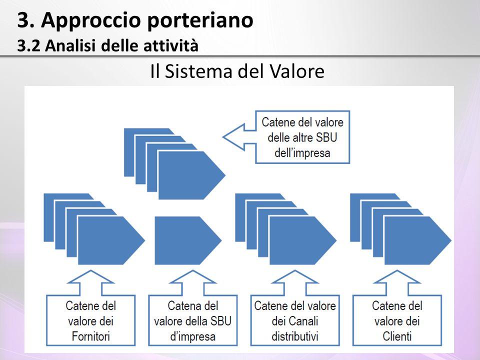 3. Approccio porteriano 3.2 Analisi delle attività Il Sistema del Valore