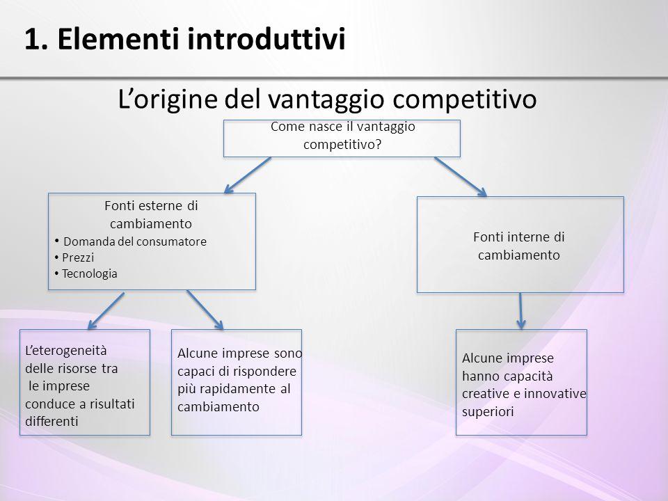 1. Elementi introduttivi L'origine del vantaggio competitivo Come nasce il vantaggio competitivo? Fonti esterne di cambiamento Domanda del consumatore