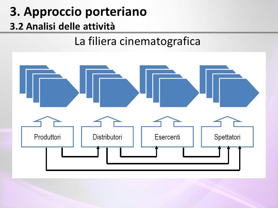 3. Approccio porteriano 3.2 Analisi delle attività La filiera cinematografica