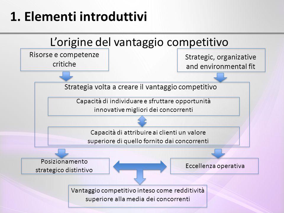 1. Elementi introduttivi L'origine del vantaggio competitivo Risorse e competenze critiche Strategic, organizative and environmental fit Strategia vol