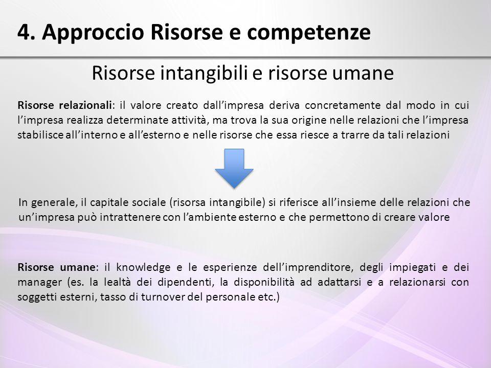 4. Approccio Risorse e competenze Risorse intangibili e risorse umane Risorse relazionali: il valore creato dall'impresa deriva concretamente dal modo