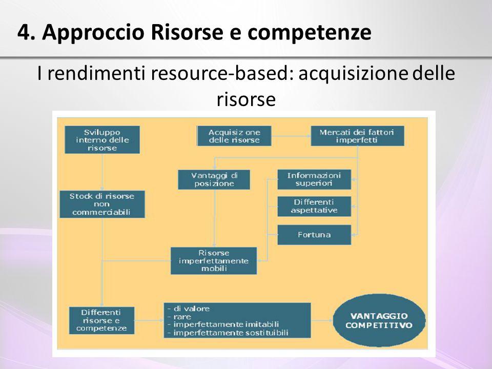 4. Approccio Risorse e competenze I rendimenti resource-based: acquisizione delle risorse