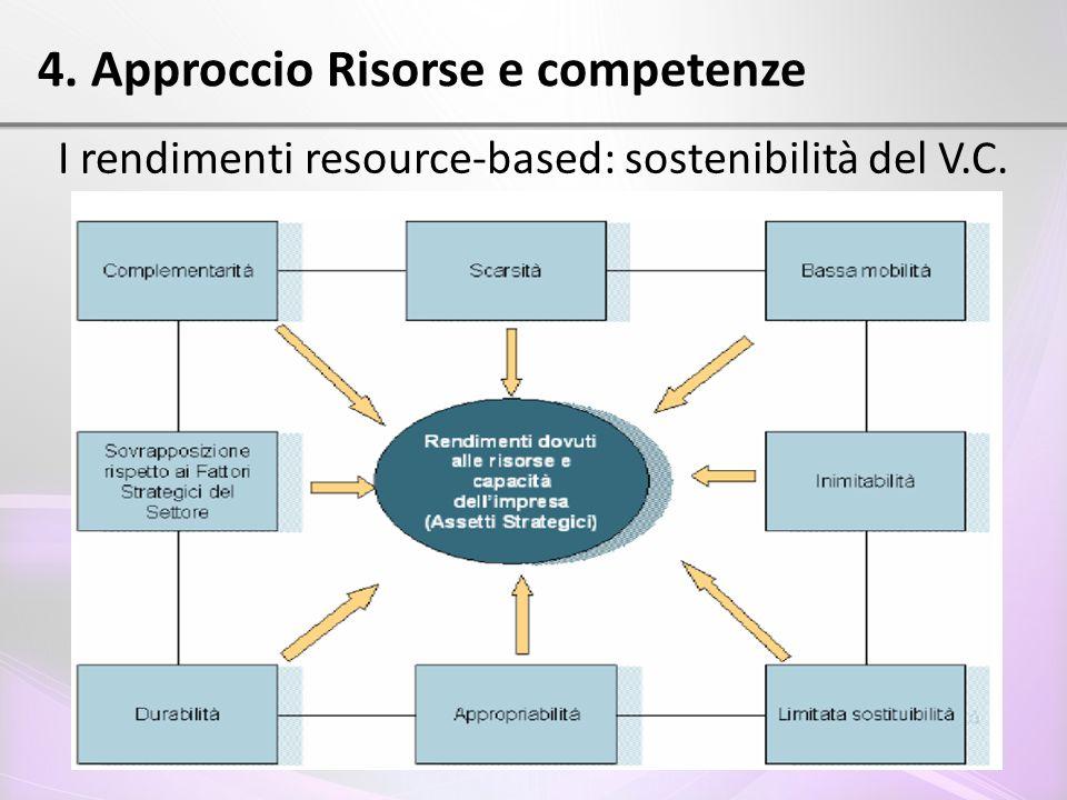 4. Approccio Risorse e competenze I rendimenti resource-based: sostenibilità del V.C.