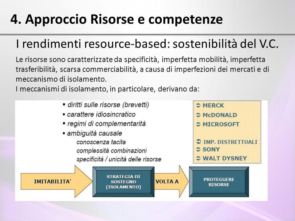 4. Approccio Risorse e competenze I rendimenti resource-based: sostenibilità del V.C. Le risorse sono caratterizzate da specificità, imperfetta mobili
