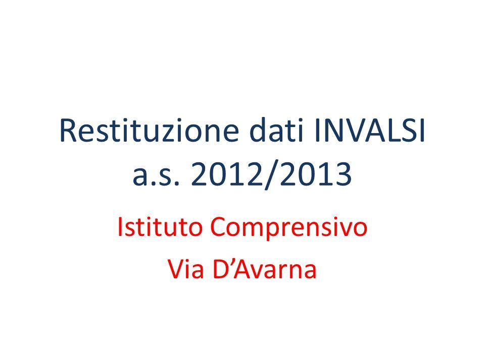 Restituzione dati INVALSI a.s. 2012/2013 Istituto Comprensivo Via D'Avarna