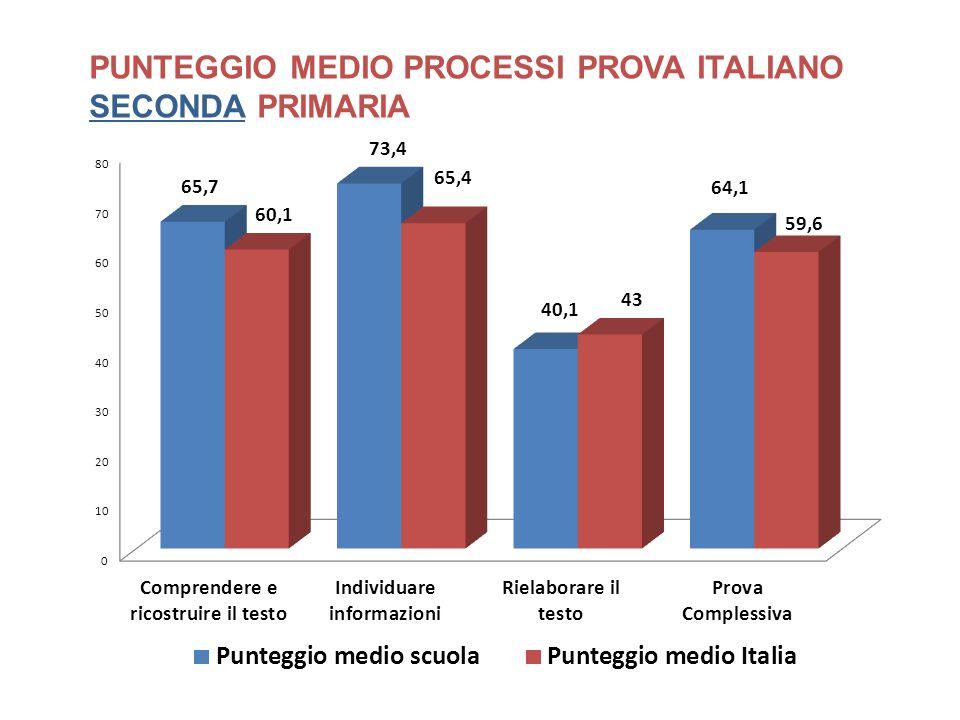 PUNTEGGIO MEDIO PROCESSI PROVA ITALIANO SECONDA PRIMARIA