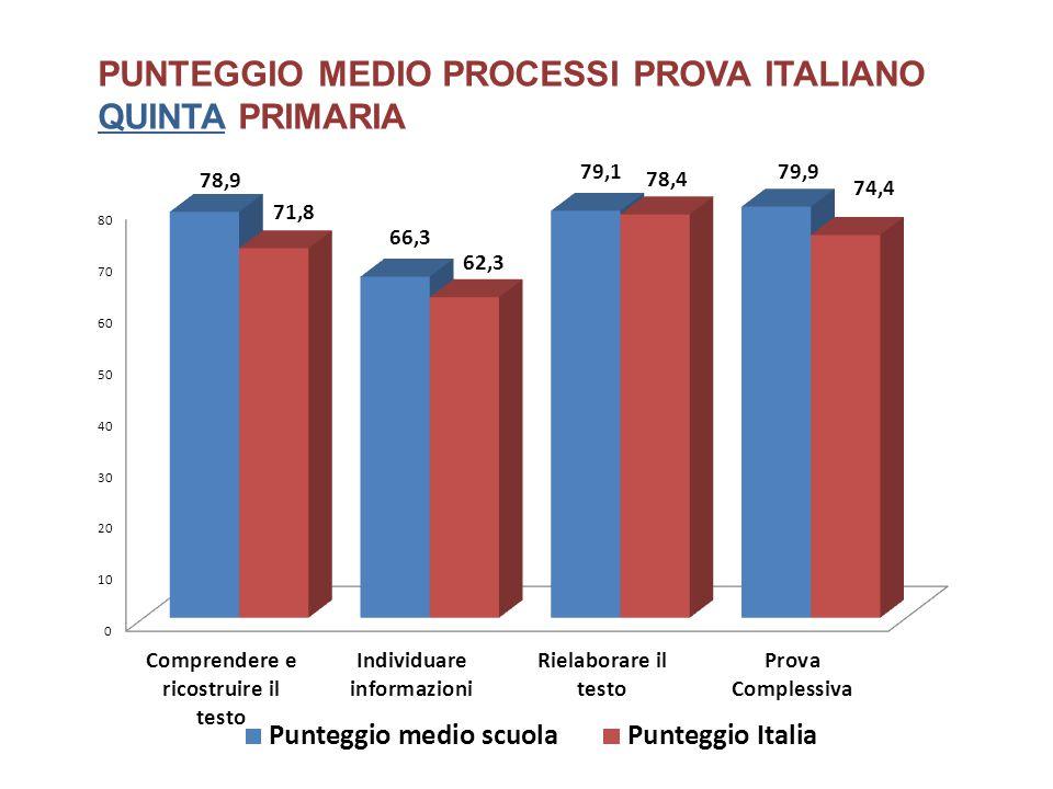 PUNTEGGIO MEDIO PROCESSI PROVA ITALIANO QUINTA PRIMARIA