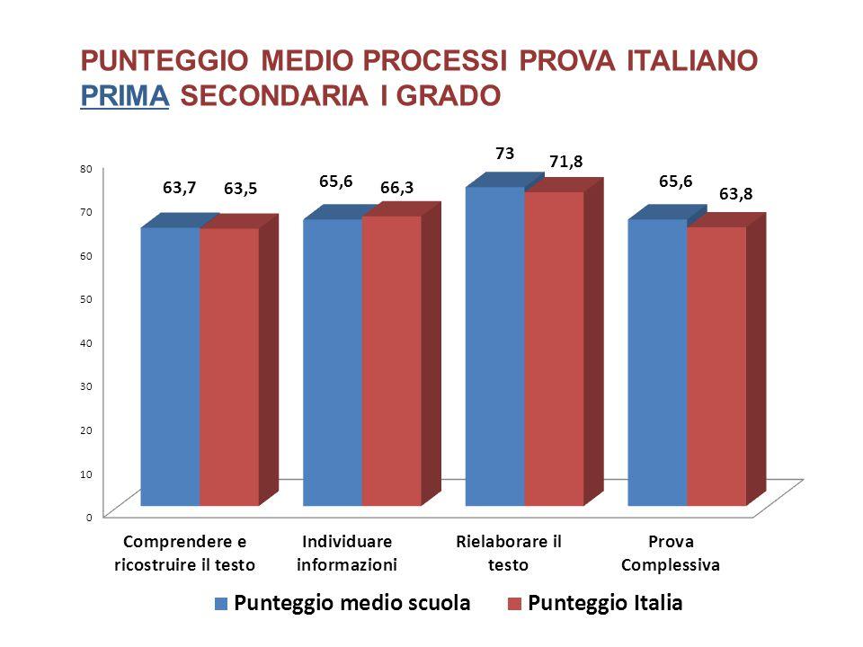 PUNTEGGIO MEDIO PROCESSI PROVA ITALIANO PRIMA SECONDARIA I GRADO