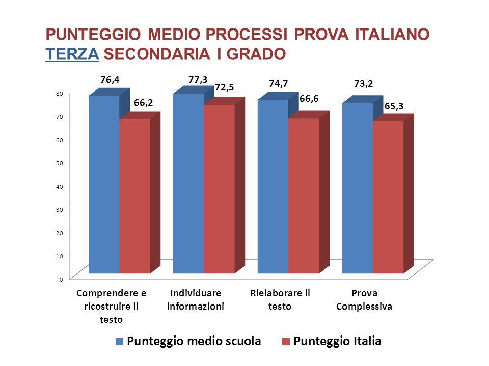 PUNTEGGIO MEDIO PROCESSI PROVA ITALIANO TERZA SECONDARIA I GRADO