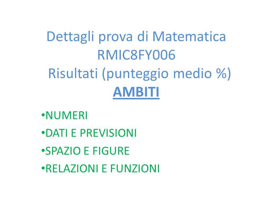 Dettagli prova di Matematica RMIC8FY006 Risultati (punteggio medio %) AMBITI NUMERI DATI E PREVISIONI SPAZIO E FIGURE RELAZIONI E FUNZIONI