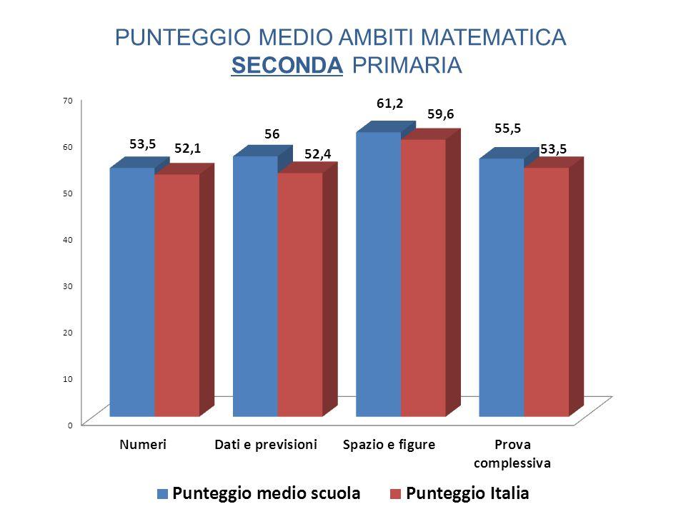 PUNTEGGIO MEDIO AMBITI MATEMATICA SECONDA PRIMARIA