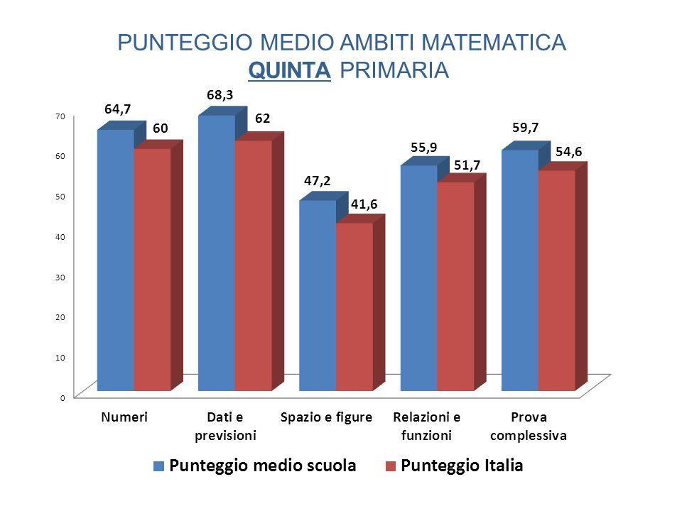PUNTEGGIO MEDIO AMBITI MATEMATICA QUINTA PRIMARIA