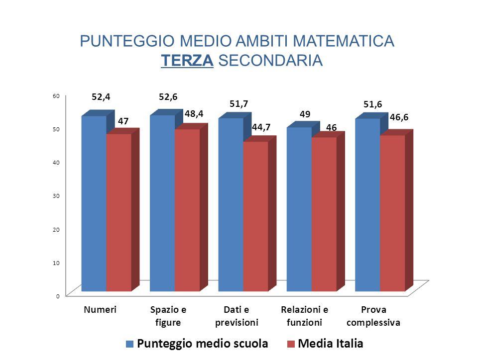 PUNTEGGIO MEDIO AMBITI MATEMATICA TERZA SECONDARIA