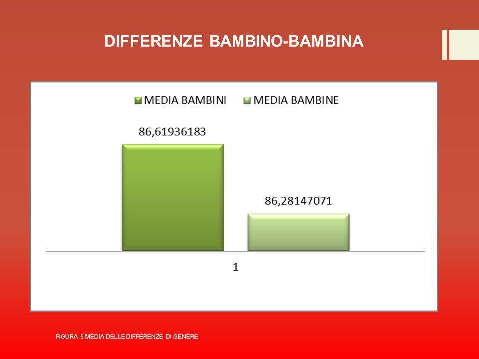 DIFFERENZE BAMBINO-BAMBINA FIGURA 5 MEDIA DELLE DIFFERENZE DI GENERE