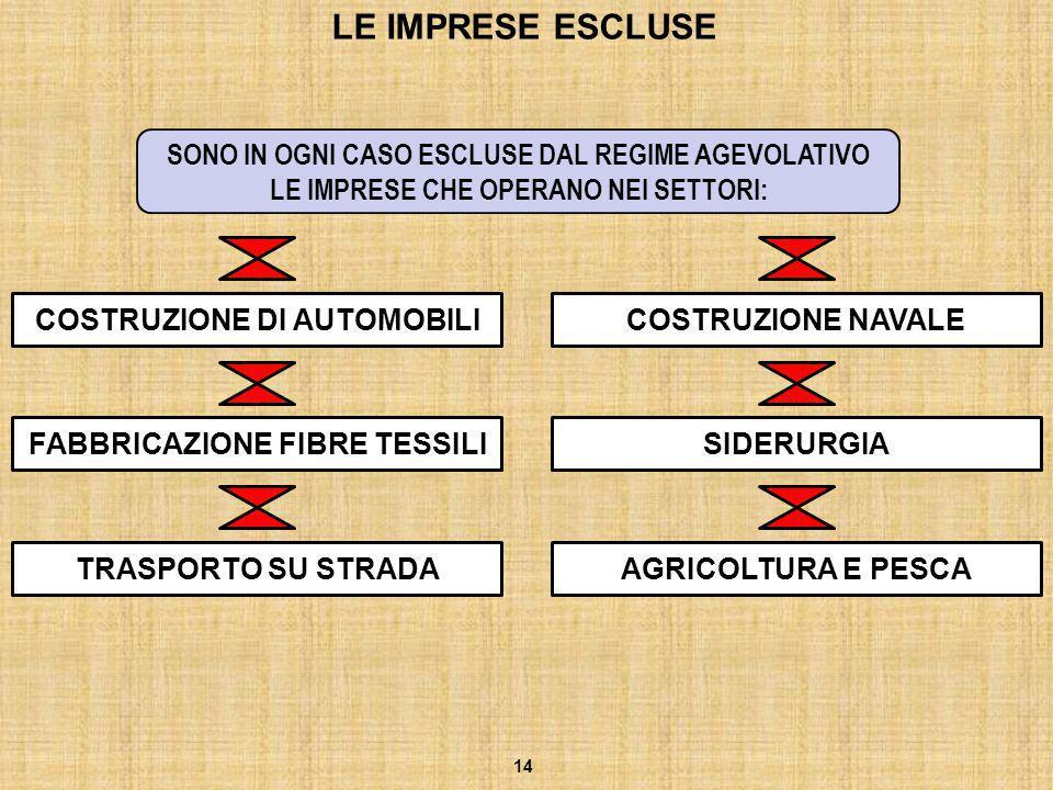 LE IMPRESE ESCLUSE 14 SONO IN OGNI CASO ESCLUSE DAL REGIME AGEVOLATIVO LE IMPRESE CHE OPERANO NEI SETTORI: COSTRUZIONE NAVALE SIDERURGIAFABBRICAZIONE
