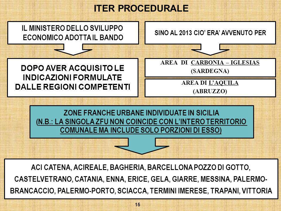 ITER PROCEDURALE IL MINISTERO DELLO SVILUPPO ECONOMICO ADOTTA IL BANDO DOPO AVER ACQUISITO LE INDICAZIONI FORMULATE DALLE REGIONI COMPETENTI 15 SINO A