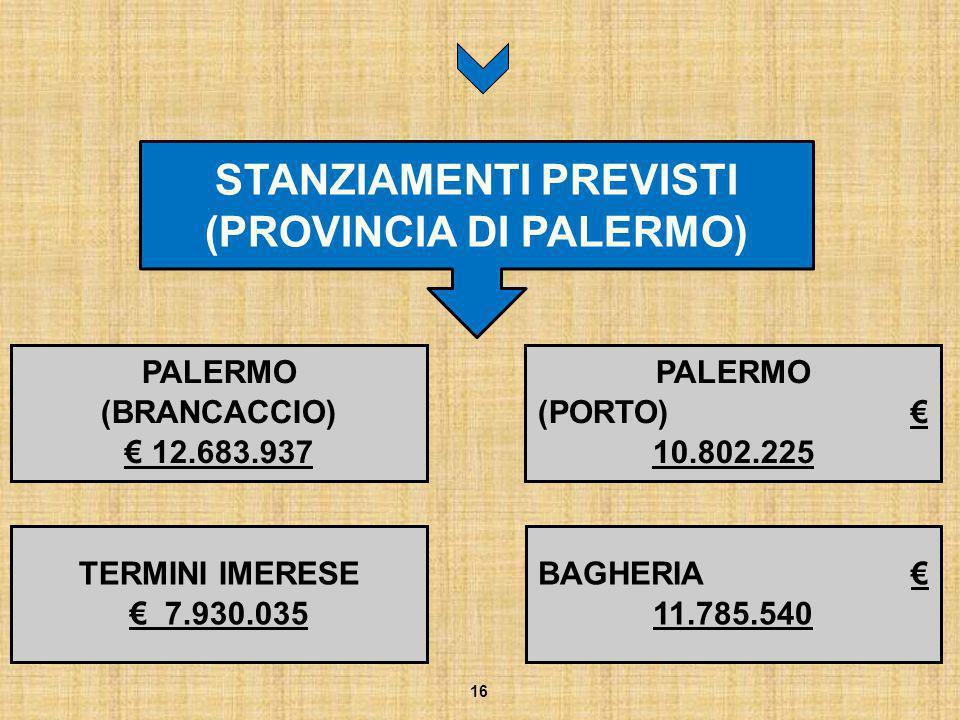 PALERMO (BRANCACCIO) € 12.683.937 16 STANZIAMENTI PREVISTI (PROVINCIA DI PALERMO) PALERMO (PORTO) € 10.802.225 TERMINI IMERESE € 7.930.035 BAGHERIA €