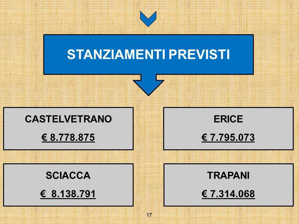CASTELVETRANO € 8.778.875 17 STANZIAMENTI PREVISTI ERICE € 7.795.073 SCIACCA € 8.138.791 TRAPANI € 7.314.068