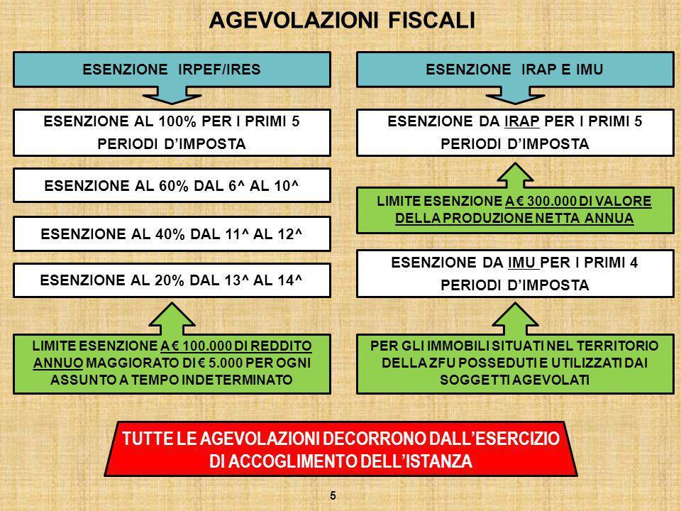 I CHIARIMENTI DELLA CIRCOLARE 39/E/2013 LE AGEVOLAZIONI CONTRIBUTIVE POSSONO ESSERE GODUTE DAL PRIMO VERSAMENTO SUCCESSIVO ALL'APPROVAZIONE DELL'ELENCO DELLE IMPRESE AMMESSE PER LE SOCIETA' DI PERSONE LE AGEVOLAZIONI SONO FRUITE DAI SINGOLI SOCI NEI LIMITI MASSIMI ASSEGNATI ALLA SOCIETA' BENEFICIARIA PER CONSENTIRE AI SOCI DI FRUIRE DELLE AGEVOLAZIONI LA SOCIETA' DEVE COMUNICARE AL MISE I DATI IDENTIFICATIVI DI CIASCUN SOCIO I CONTRIBUENTI POTRANNO UTILIZZARE IN COMPENSAZIONE LE AGEVOLAZIONI GIA' IN SEDE DI ACCONTO IRPEF-IRES-IRAP 26