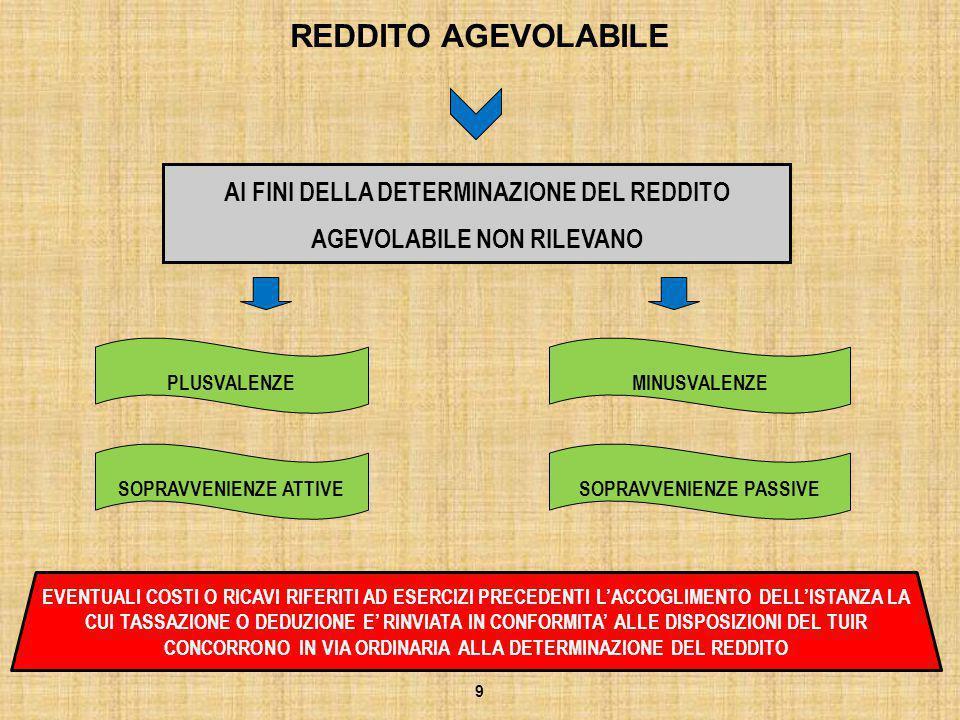 ITER PROCEDURALE LA DATA DI ACCOGLIMENTO DELL'ISTANZA COINCIDE CON QUELLA DI PUBBLICAZIONE NELLA G.U.R.I.