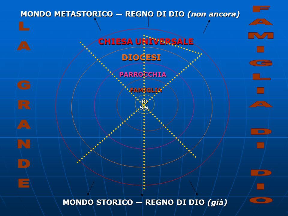 IO FAMIGLIA PARROCCHIA DIOCESI CHIESA UNIVERSALE MONDO METASTORICO — REGNO DI DIO (non ancora) MONDO STORICO — REGNO DI DIO S.S.