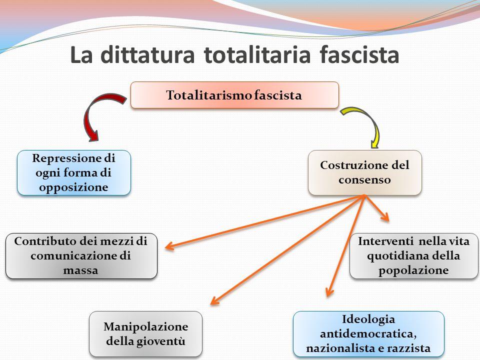 La dittatura totalitaria fascista Totalitarismo fascista Repressione di ogni forma di opposizione Contributo dei mezzi di comunicazione di massa Manipolazione della gioventù Costruzione del consenso Interventi nella vita quotidiana della popolazione Ideologia antidemocratica, nazionalista e razzista