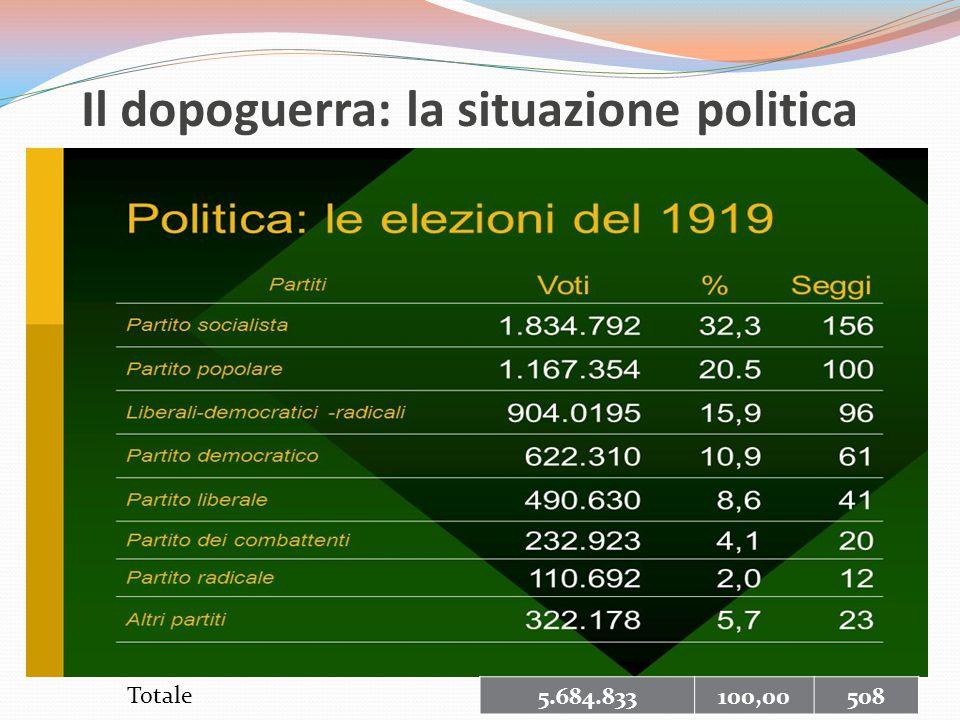 Il dopoguerra: la situazione politica Il Partito socialista era il più votato dagli operai e da una parte dei contadini, e si era rafforzato a seguito dei movimenti di protesta del dopoguerra.