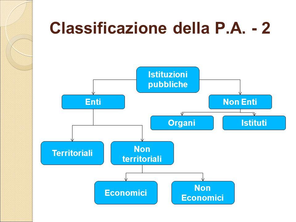 Classificazione della P.A. - 2 Istituzioni pubbliche EntiNon Enti OrganiIstituti Territoriali Non territoriali Economici Non Economici