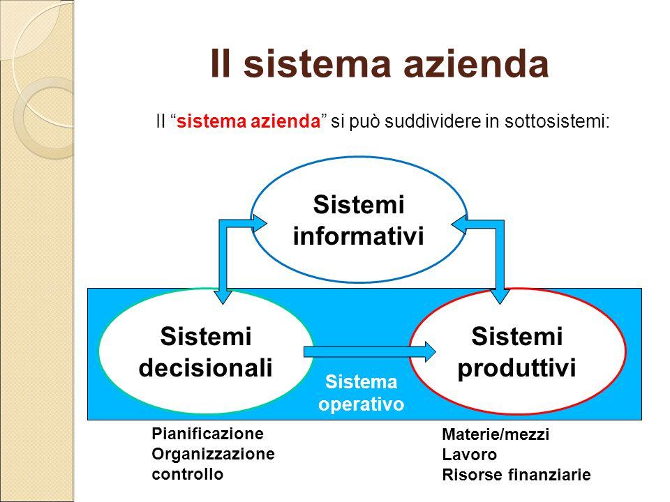 """Il sistema azienda Il """"sistema azienda"""" si può suddividere in sottosistemi: Sistemi produttivi Sistemi decisionali Sistemi informativi Pianificazione"""