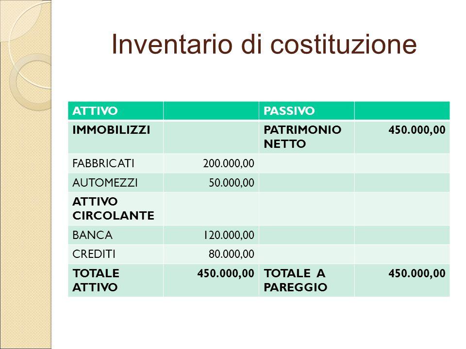 Inventario di costituzione ATTIVOPASSIVO IMMOBILIZZIPATRIMONIO NETTO 450.000,00 FABBRICATI200.000,00 AUTOMEZZI50.000,00 ATTIVO CIRCOLANTE BANCA120.000