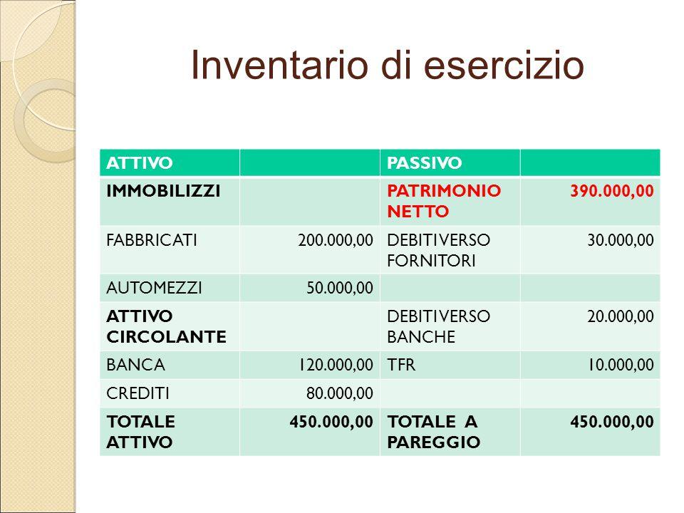 Inventario di esercizio ATTIVOPASSIVO IMMOBILIZZIPATRIMONIO NETTO 390.000,00 FABBRICATI200.000,00DEBITI VERSO FORNITORI 30.000,00 AUTOMEZZI50.000,00 A