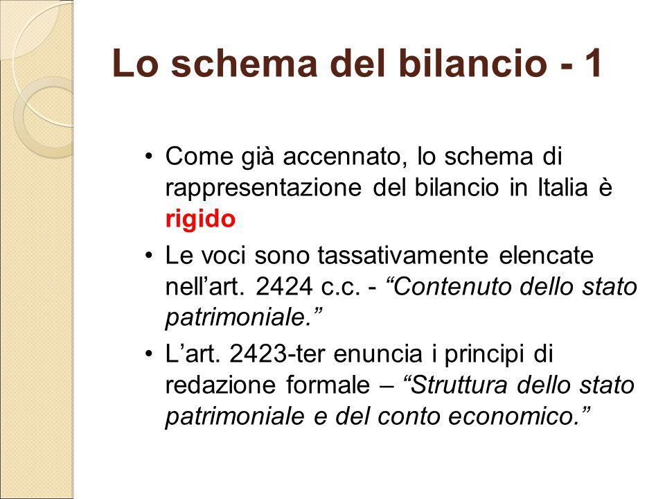 """Come già accennato, lo schema di rappresentazione del bilancio in Italia è rigido Le voci sono tassativamente elencate nell'art. 2424 c.c. - """"Contenut"""
