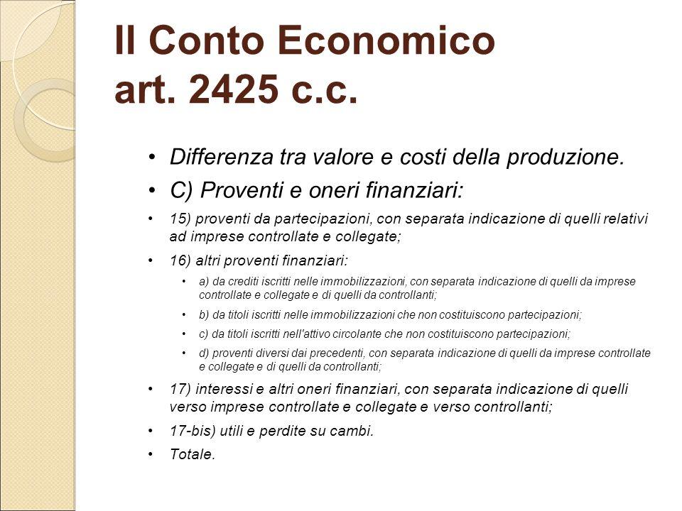 Differenza tra valore e costi della produzione. C) Proventi e oneri finanziari: 15) proventi da partecipazioni, con separata indicazione di quelli rel