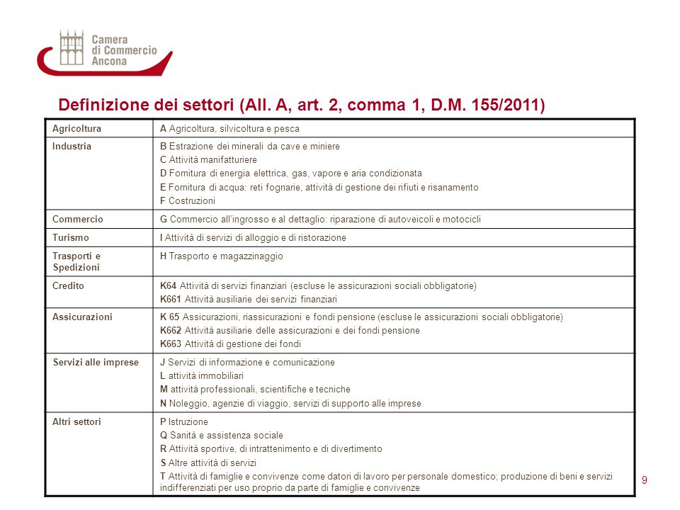 Definizione dei settori (All. A, art. 2, comma 1, D.M. 155/2011) 9 AgricolturaA Agricoltura, silvicoltura e pesca IndustriaB Estrazione dei minerali d