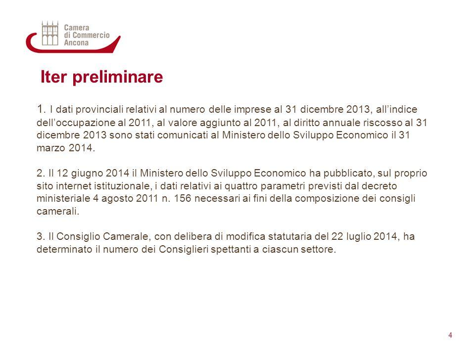 Iter preliminare 1. I dati provinciali relativi al numero delle imprese al 31 dicembre 2013, all'indice dell'occupazione al 2011, al valore aggiunto a