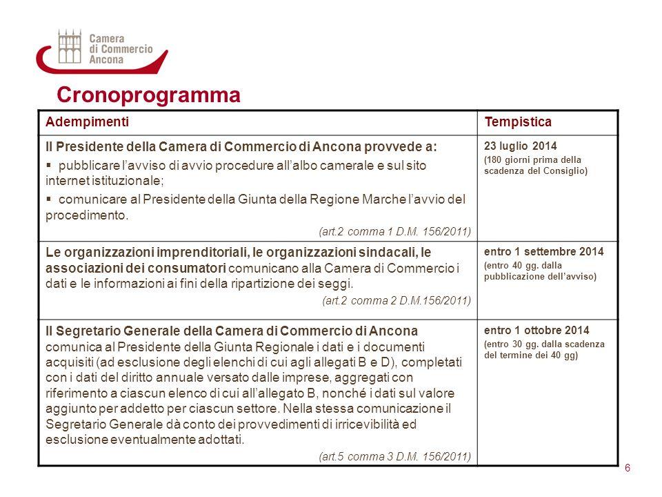 Cronoprogramma 6 AdempimentiTempistica Il Presidente della Camera di Commercio di Ancona provvede a:  pubblicare l'avviso di avvio procedure all'albo