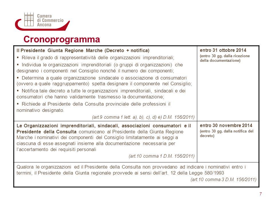 Cronoprogramma 7 Il Presidente Giunta Regione Marche (Decreto + notifica)  Rileva il grado di rappresentatività delle organizzazioni imprenditoriali;
