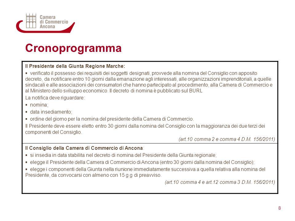 Cronoprogramma 8 Il Presidente della Giunta Regione Marche:  verificato il possesso dei requisiti dei soggetti designati, provvede alla nomina del Co