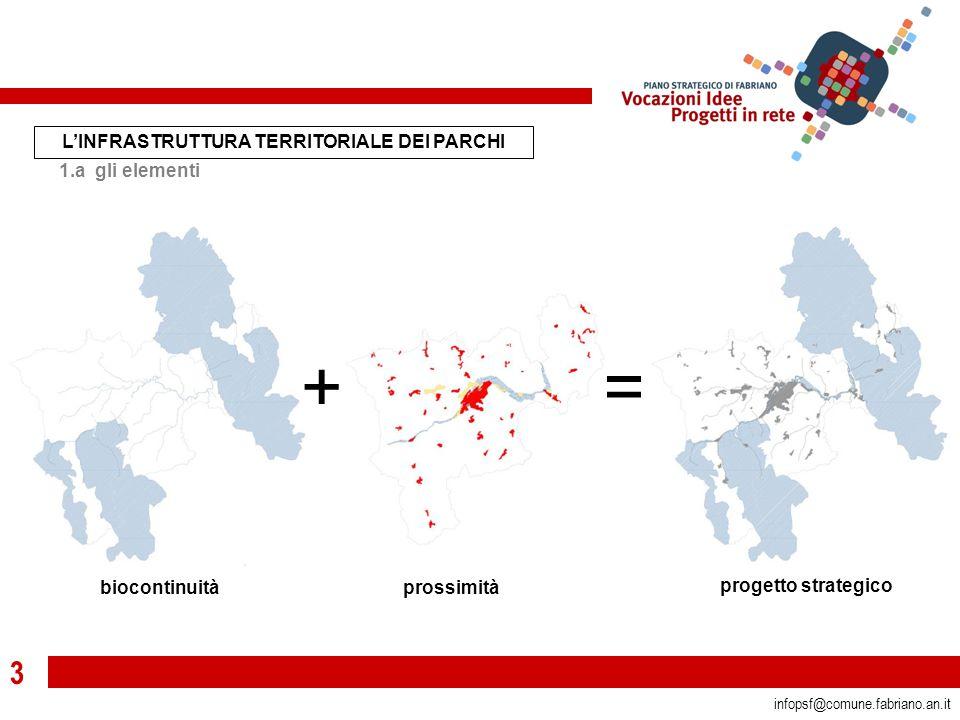 3 infopsf@comune.fabriano.an.it += biocontinuitàprossimità progetto strategico L'INFRASTRUTTURA TERRITORIALE DEI PARCHI 1.a gli elementi