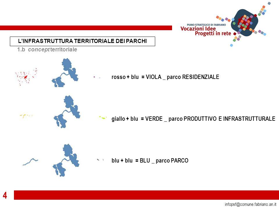 4 infopsf@comune.fabriano.an.it rosso + blu = VIOLA _ parco RESIDENZIALE giallo + blu = VERDE _ parco PRODUTTIVO E INFRASTRUTTURALE blu + blu = BLU _ parco PARCO L'INFRASTRUTTURA TERRITORIALE DEI PARCHI 1.b concept territoriale