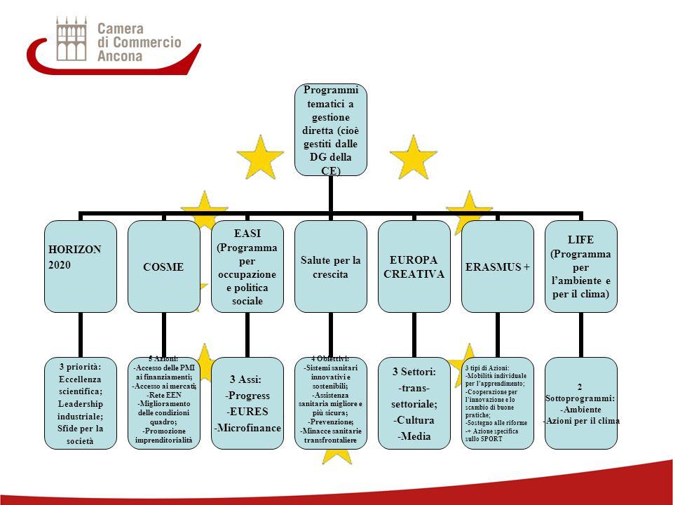 12 Programmi tematici a gestione diretta (cioè gestiti dalle DG della CE) HORIZON 2020 3 priorità: Eccellenza scientifica; Leadership industriale; Sfide per la società COSME 5 Azioni: Accesso delle PMI ai finanziamenti; Accesso ai mercati; Rete EEN Miglioramento delle condizioni quadro; Promozione imprenditorialità EASI (Programma per occupazione e politica sociale 3 Assi: Progress EURES Microfinance Salute per la crescita 4 Obiettivi: Sistemi sanitari innovativi e sostenibili; Assistenza sanitaria migliore e più sicura; Prevenzione; Minacce sanitarie transfrontaliere EUROPA CREATIVA 3 Settori: trans-settoriale; Cultura Media ERASMUS + 3 tipi di Azioni: Mobilità individuale per l'apprendimento; Cooperazione per l'innovazione e lo scambio di buone pratiche; Sostegno alle riforme + Azione specifica sullo SPORT LIFE (Programma per l'ambiente e per il clima) 2 Sottoprogrammi: Ambiente Azioni per il clima