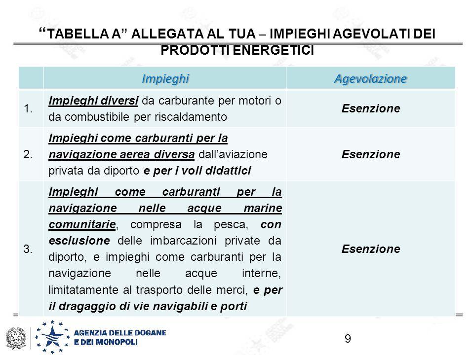 COME SI ACCEDE ALLE PRINCIPALI AGEVOLAZIONI- PRODOTTI ENERGETICI - D.M.