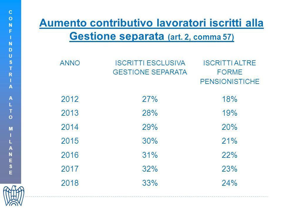 Aumento contributivo lavoratori iscritti alla Gestione separata (art.